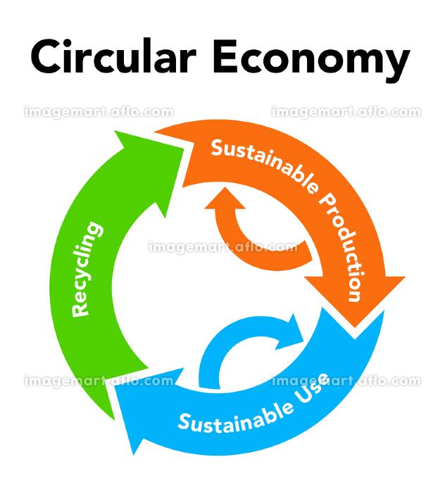 循環経済 リサイクル図形の販売画像